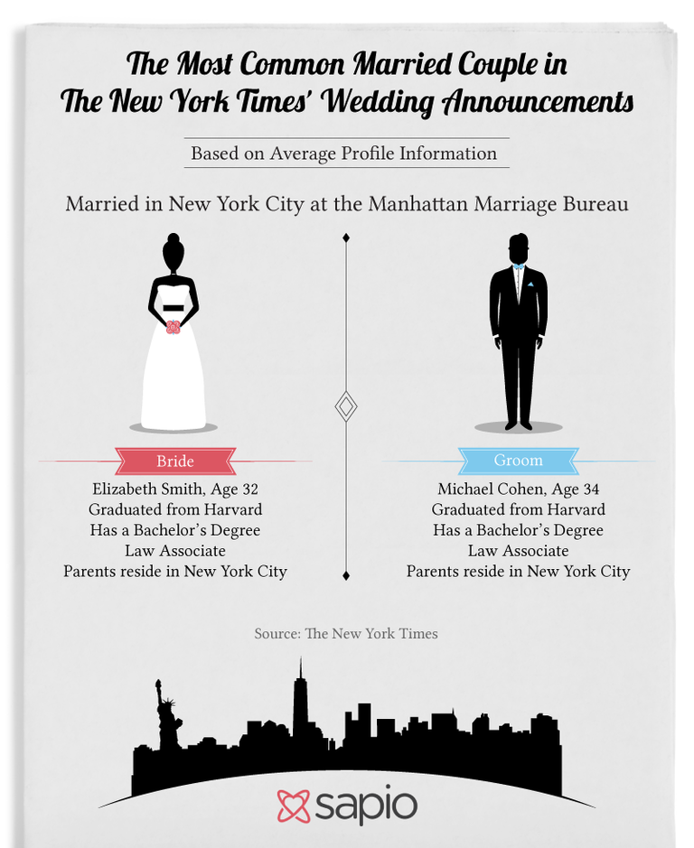 Sapio Blog While Every New York Wedding