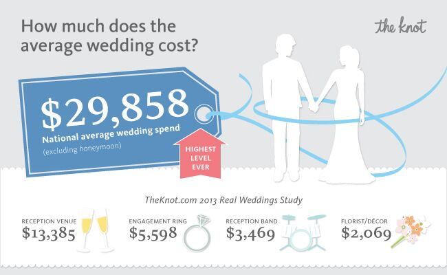 Average wedding cost/ The Knot Blog