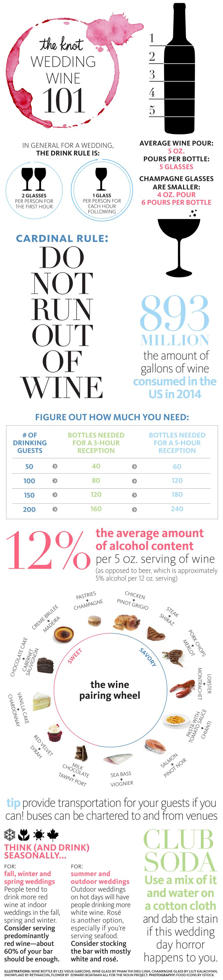 Infographic Of Facts About Serving Wine At Your Wedding