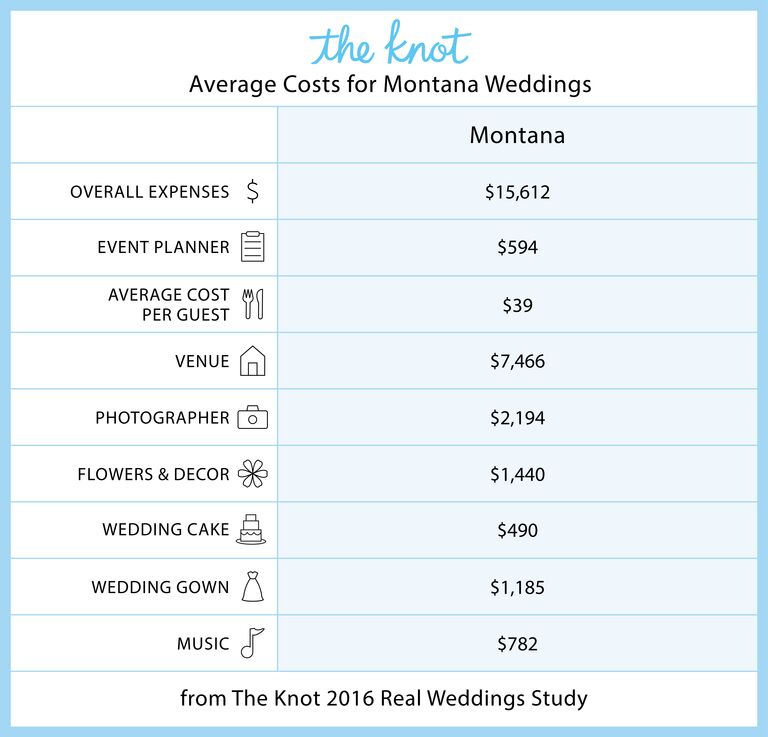 Montana Marriage Rates And Wedding Costs