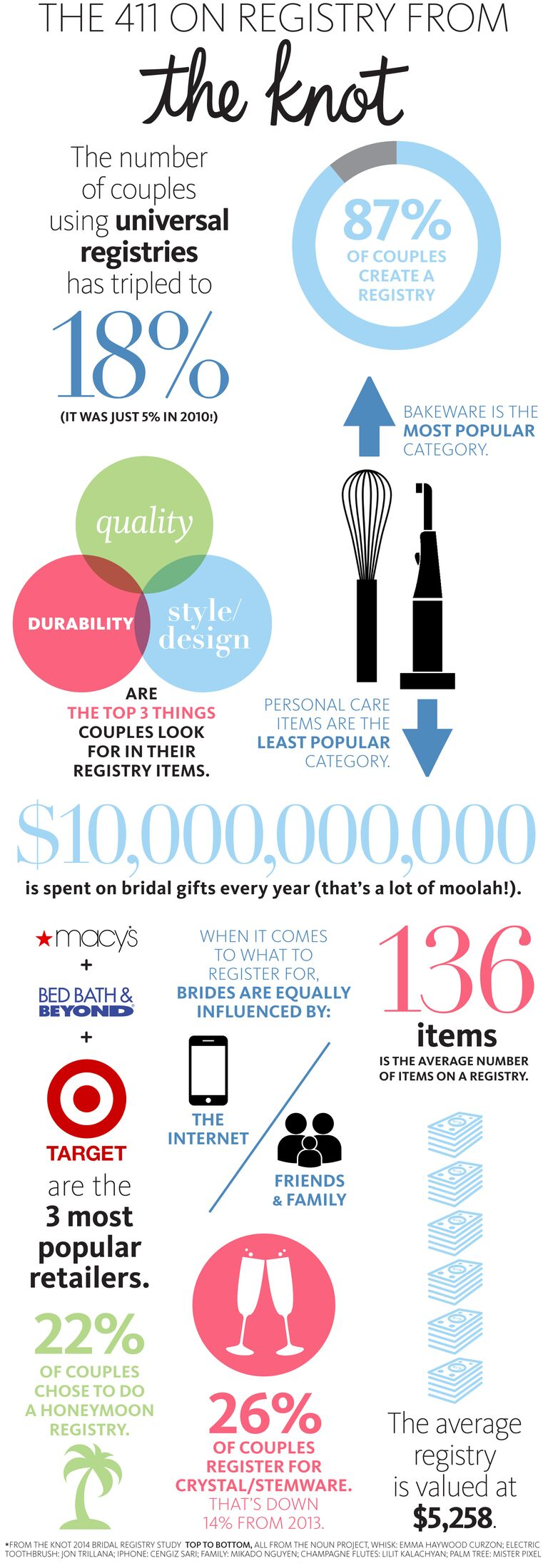 Check Out What We Discovered And See How Closely Your Registry Picks Match Up