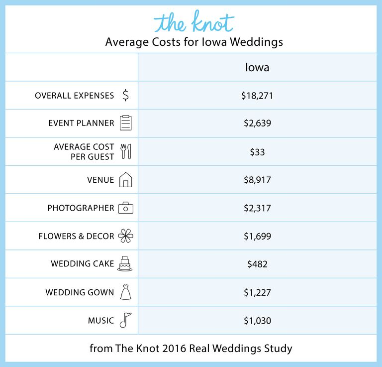 Everything You Need To Know About Getting Married In Iowa