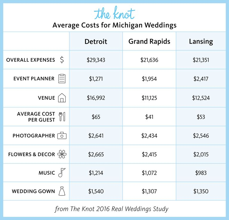 Everything You Need to Know About Getting Married in Michigan