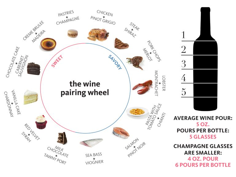 Graphic of what foods to pair with what wine and how many glasses are in a wine bottle