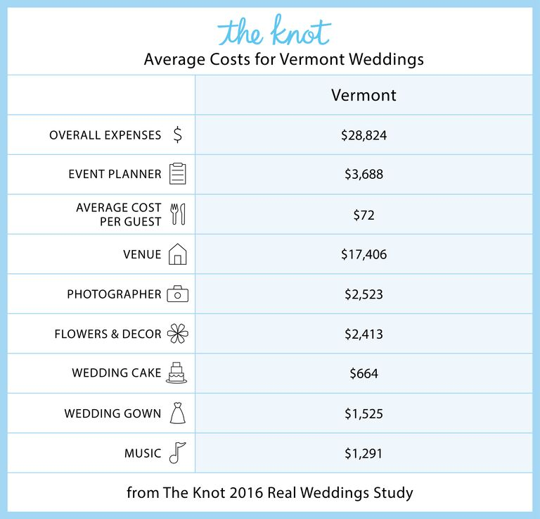Vermont Marriage Rates and Wedding Costs
