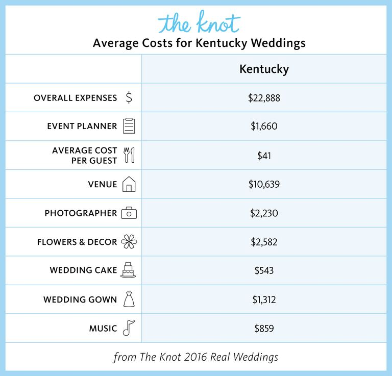 Kentucky Marriage Rates and Wedding Costs