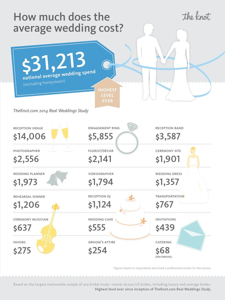 the knot real wedding study average cost of wedding