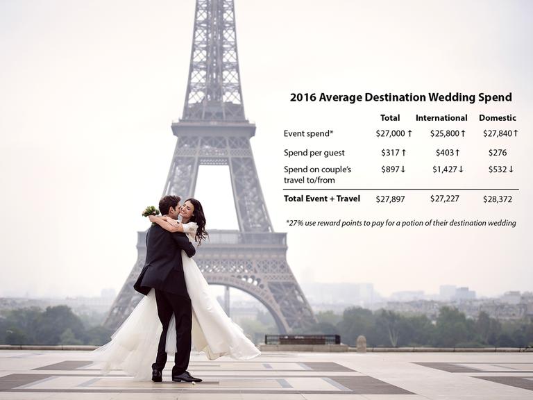 Average Destination Wedding Cost