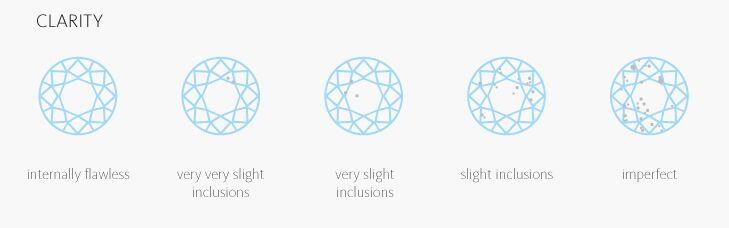 4Cs of Diamond Grading - Clarity
