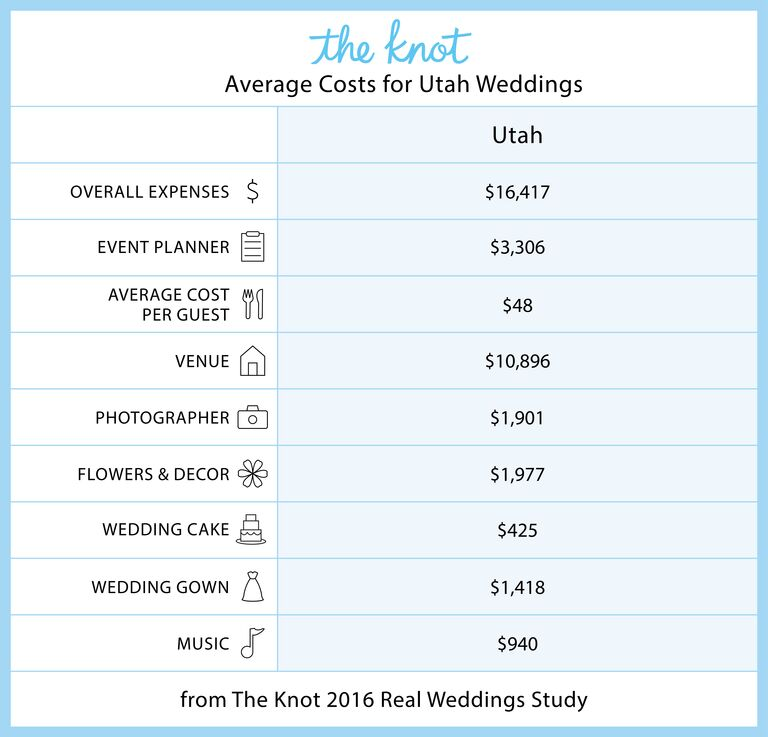 everything you need to know about getting married in utah