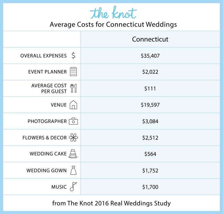Everything You Need To Know About Getting Married In Connecticut