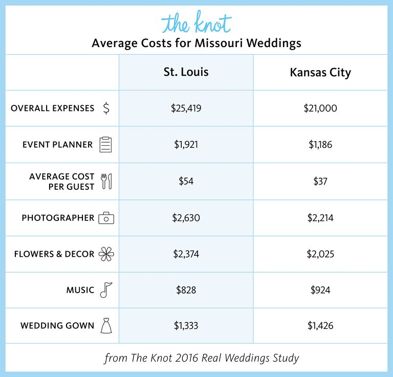 Missouri Marriage Rates and Wedding Costs