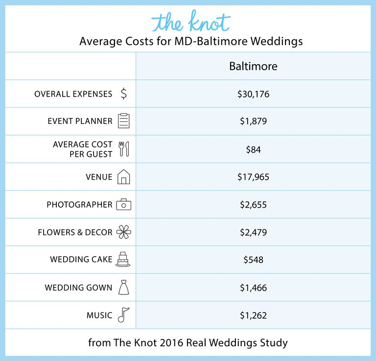 Everything You Need to Know About Getting Married in Maryland