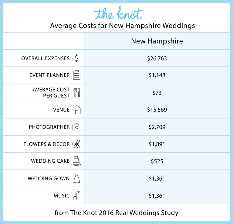 Everything you need to know about getting married in new hampshire new hampshire marriage rates and wedding costs solutioingenieria Images