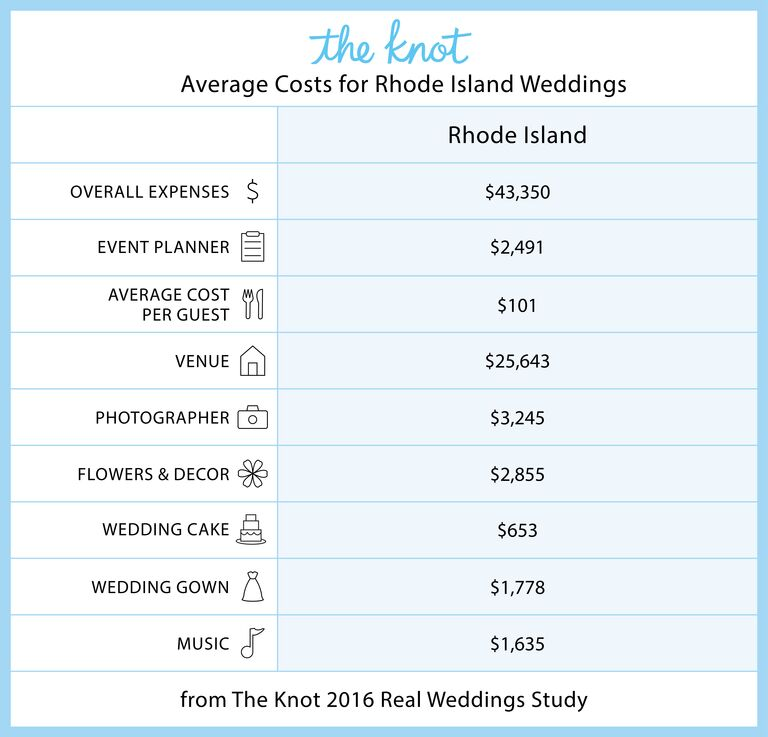 Rhode Island Marriage Rates and Wedding Costs