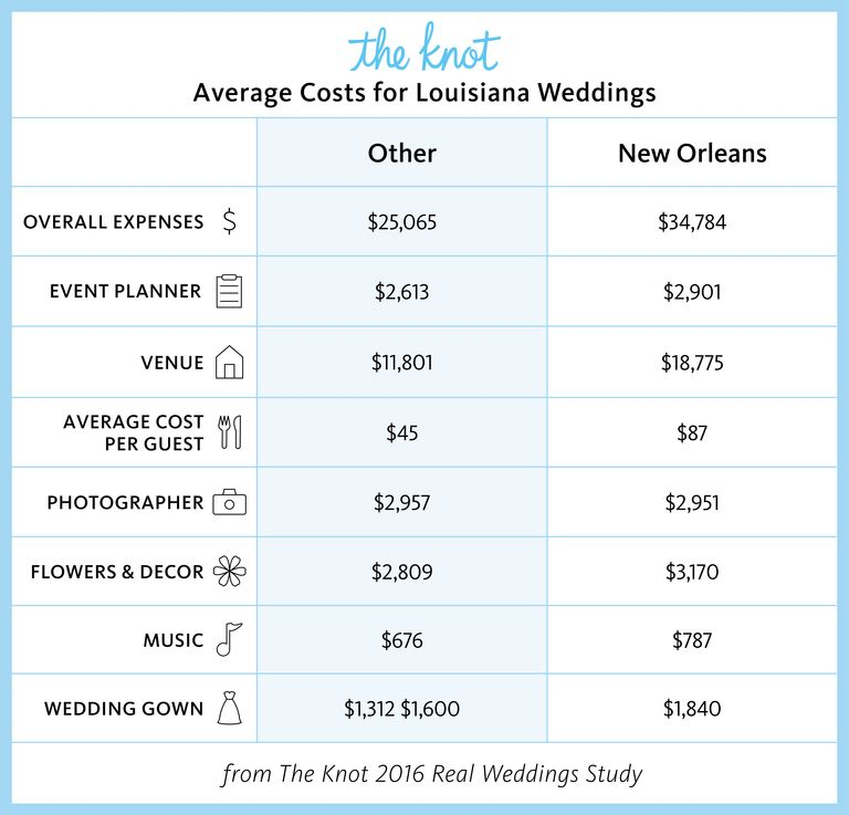Everything You Need To Know About Getting Married In Louisiana