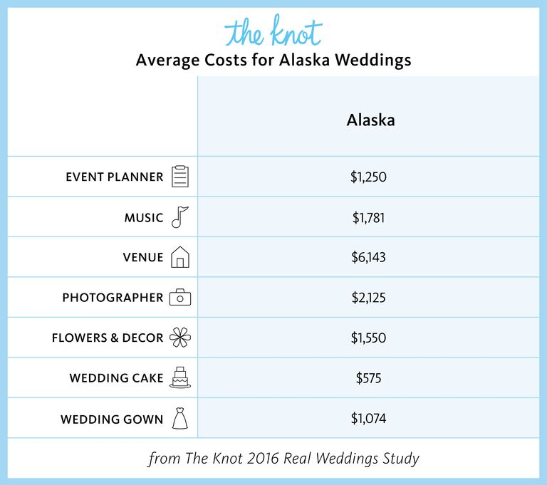 Alaska Marriage Rates and Wedding Costs