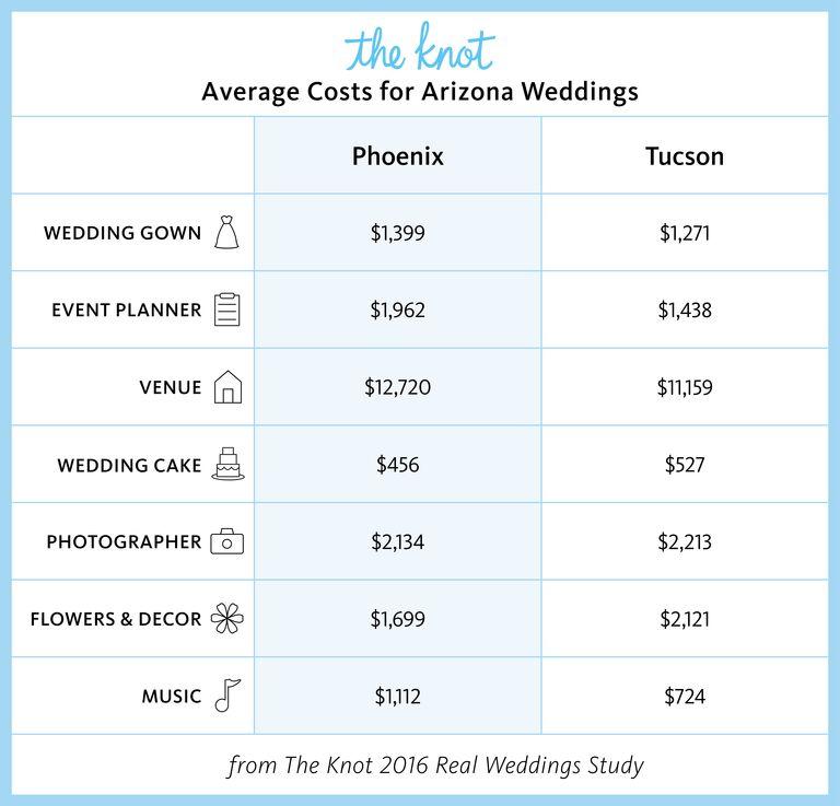 Arizona Marriage Rates and Wedding Costs