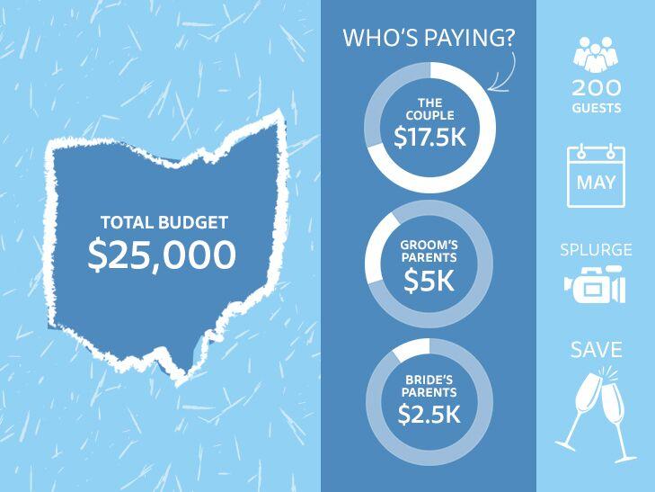 A 25 000 Wedding At An Ohio Farm Budgets