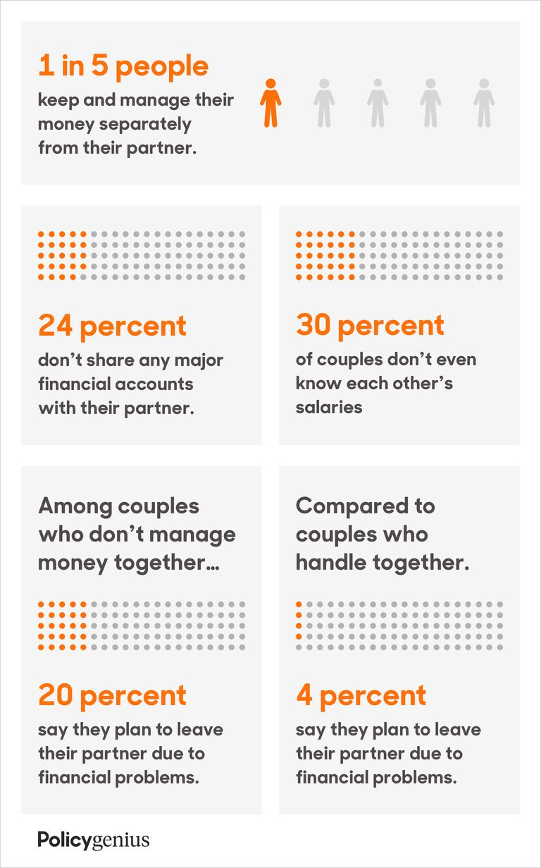 marriage + finances infographic