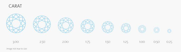 4Cs of Diamond Grading - Carat
