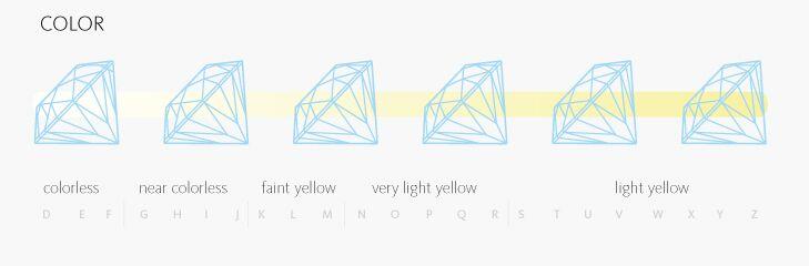 4Cs of Diamond Grading - Color