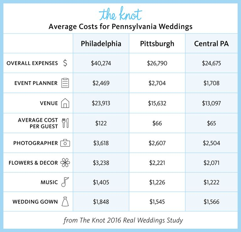 Everything you need to know about getting married in pennsylvania pennsylvania marriage rates and wedding costs junglespirit Image collections