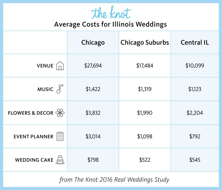 Illinois Marriage Rates and Wedding Costs