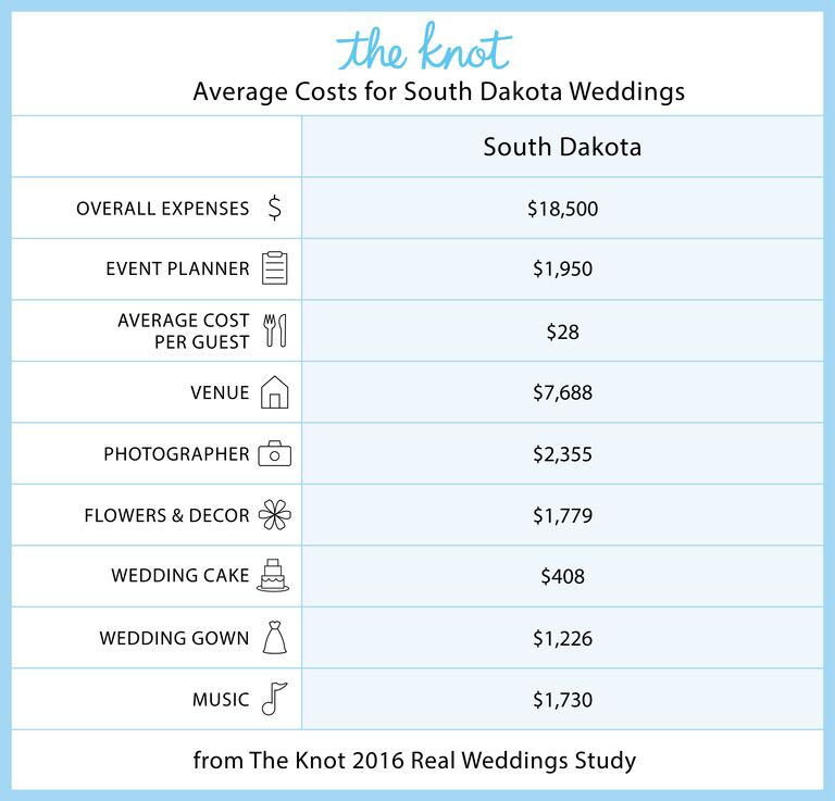 Everything You Need To Know About Getting Married In South Dakota
