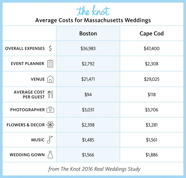 Everything You Need to Know About Getting Married in