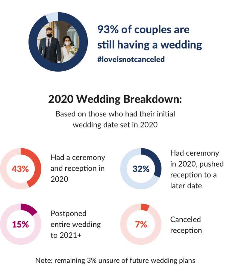 couples real weddings 2020 statistics with receptions