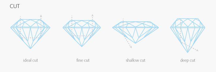4Cs of Diamond Grading - Cut