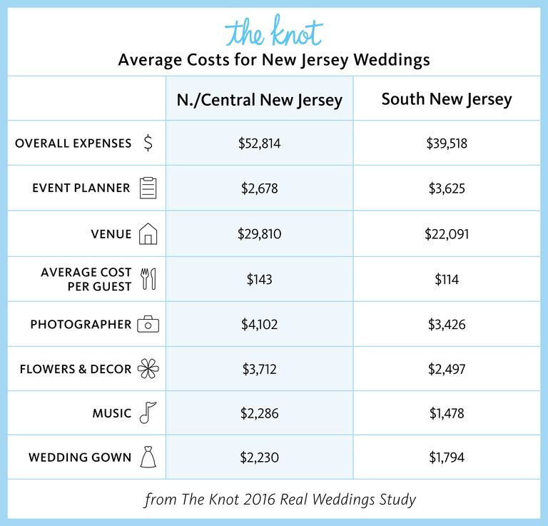 Everything You Need To Know About Getting Married In New Jersey
