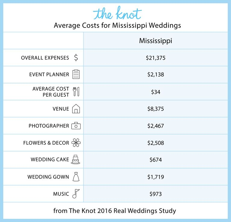 Mississippi Marriage Rates and Wedding Costs