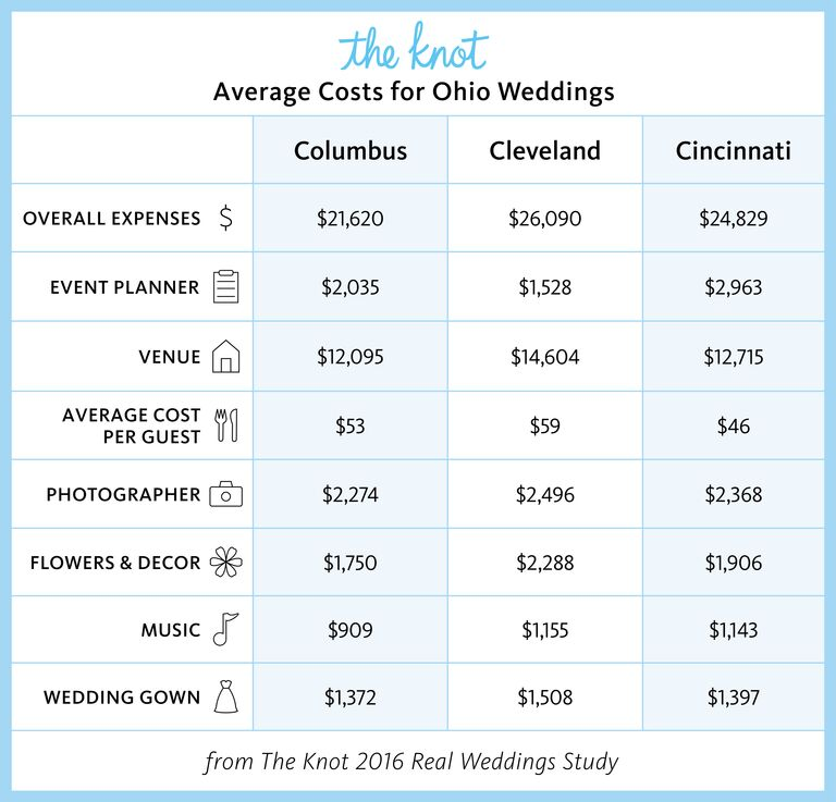 Everything You Need To Know About Getting Married In Ohio