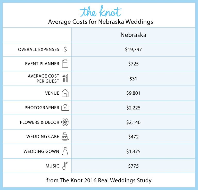 Nebraska Marriage Rates and Wedding Costs