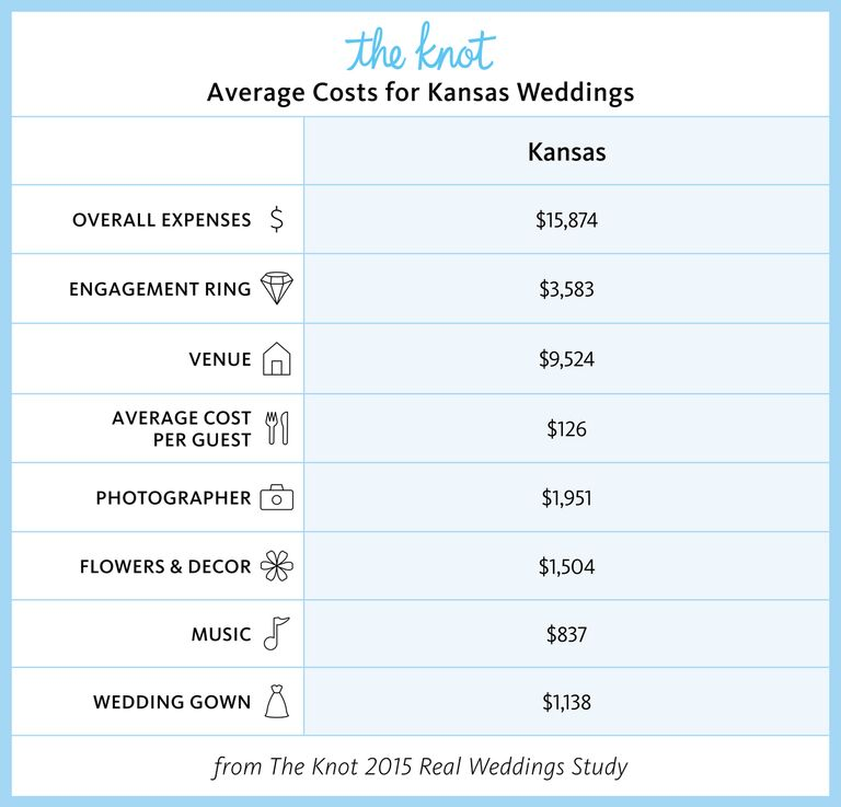 Order Official Kansas Marriage Certificates Online From Kansas Vital Statistics.