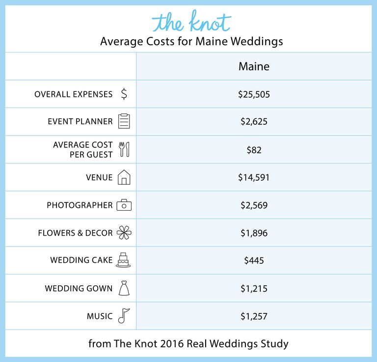 Maine Marriage Rates and Wedding Costs