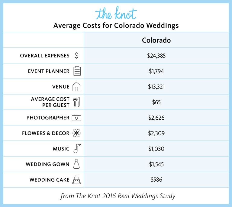 Everything You Need To Know About Getting Married In Colorado