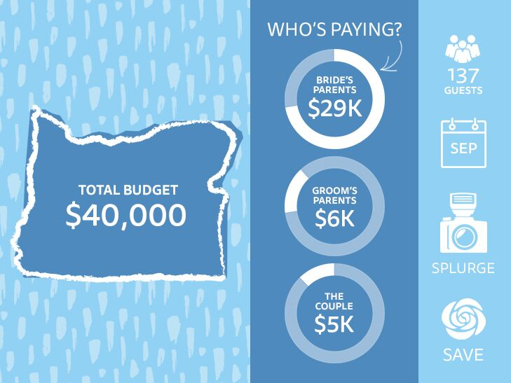 wedding in a budget
